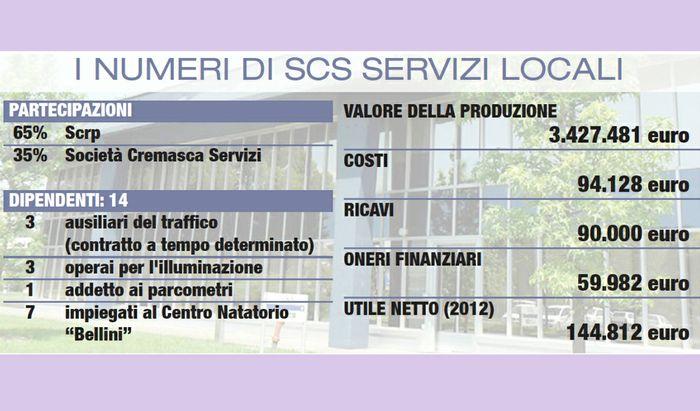 I numeri di Scs Servizi Locali